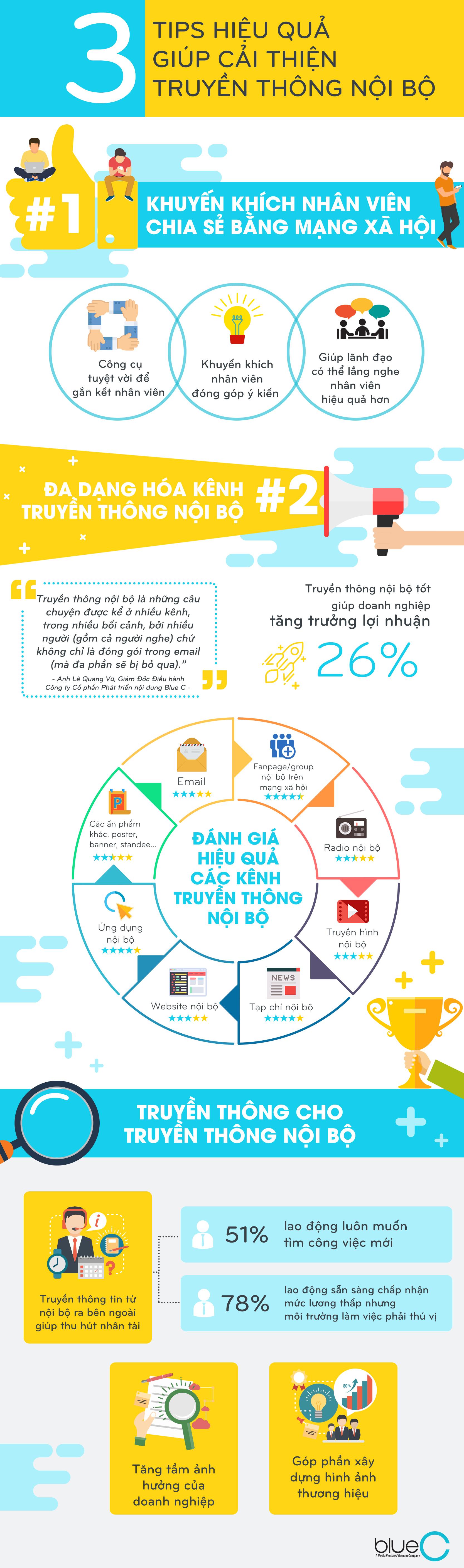3 cách cải thiện truyền thông nội bộ cực hiệu quả