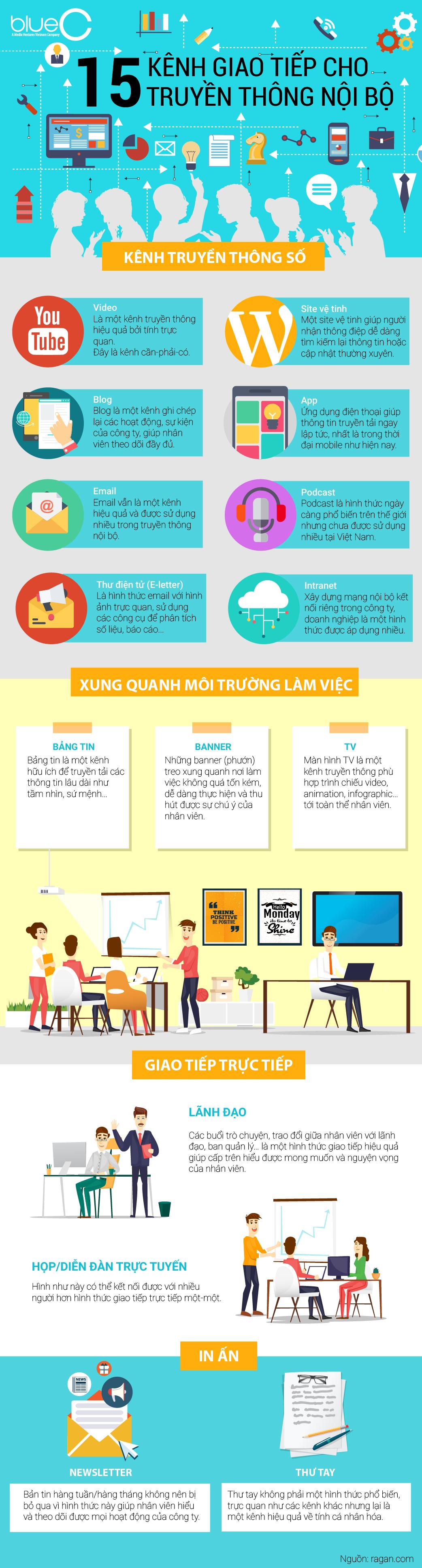 [Infographic] 15 kênh giao tiếp hiệu quả nhất trong TTNB