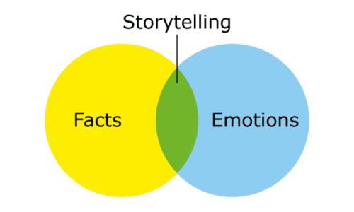 """5 """"bí kíp"""" giúp câu chuyện doanh nghiệp trở nên hấp dẫn hơn"""