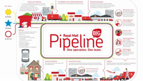 Royal Mail – Dùng Infographic để nội dung gần gũi hơn với nhân viên mới